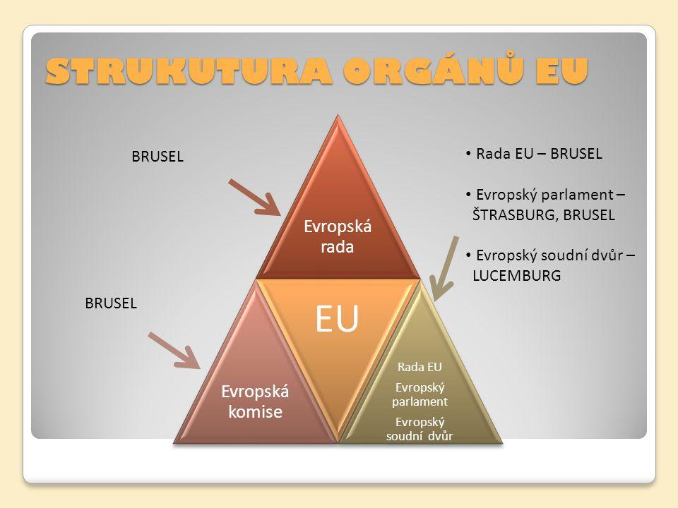EU STRUKUTURA ORGÁNŮ EU Rada EU – BRUSEL BRUSEL