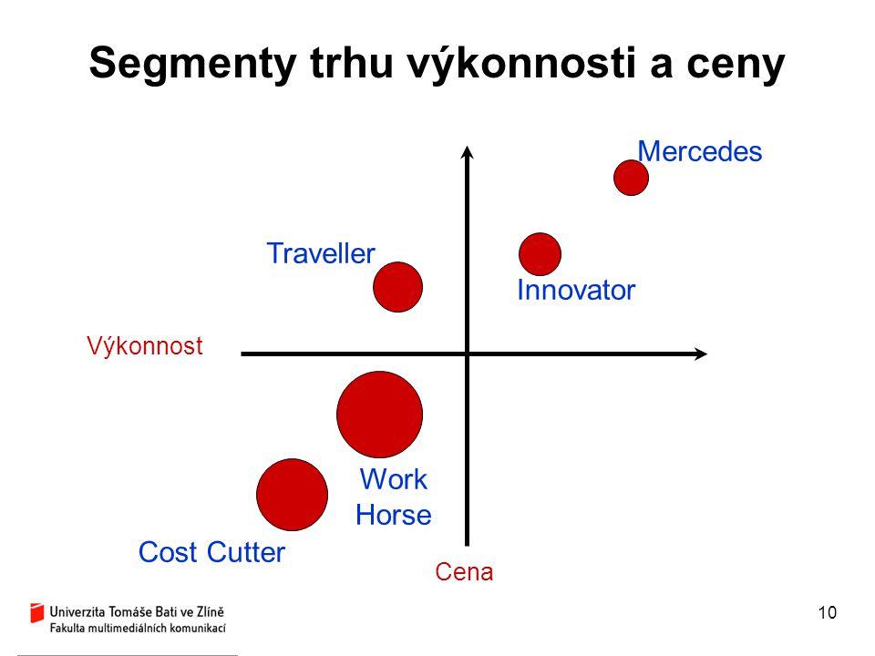 Segmenty trhu výkonnosti a ceny