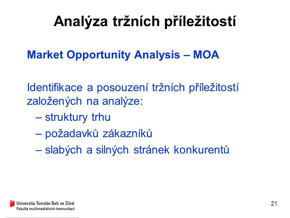 Analýza tržních příležitostí