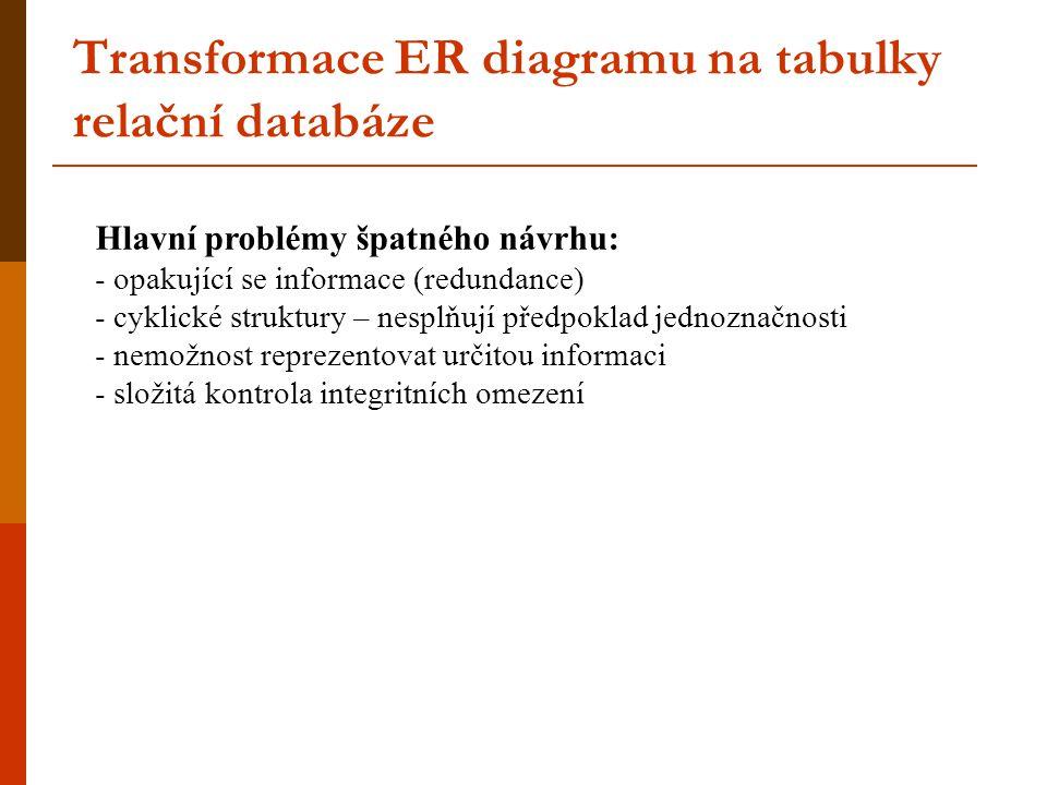 Transformace ER diagramu na tabulky relační databáze