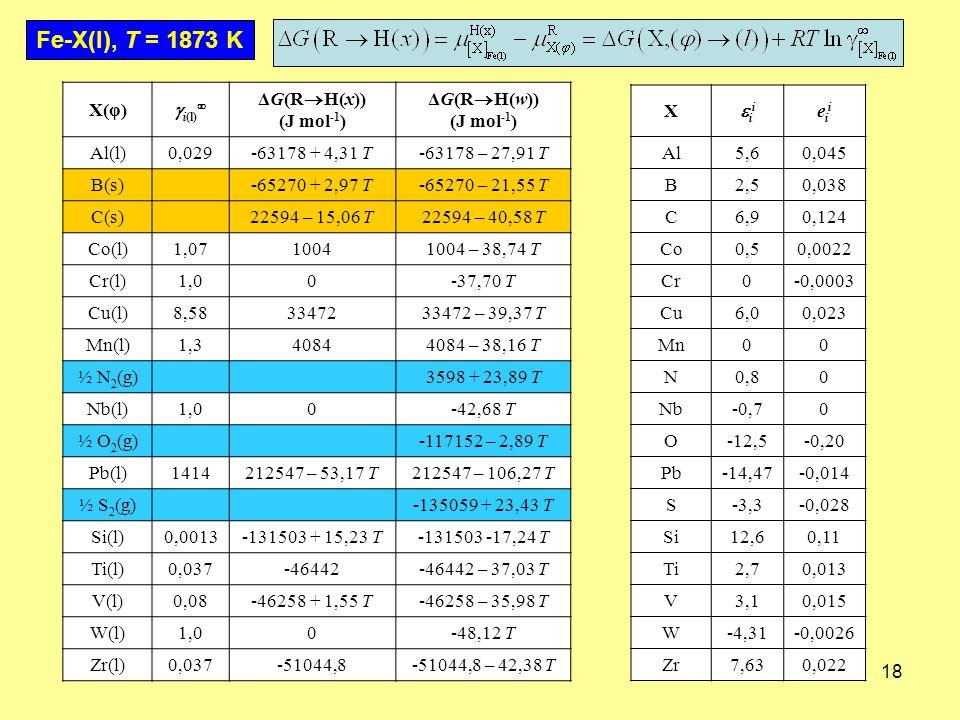 Fe-X(l), T = 1873 K X(φ) i(l) ΔG(RH(x)) (J mol-1) ΔG(RH(w)) Al(l)