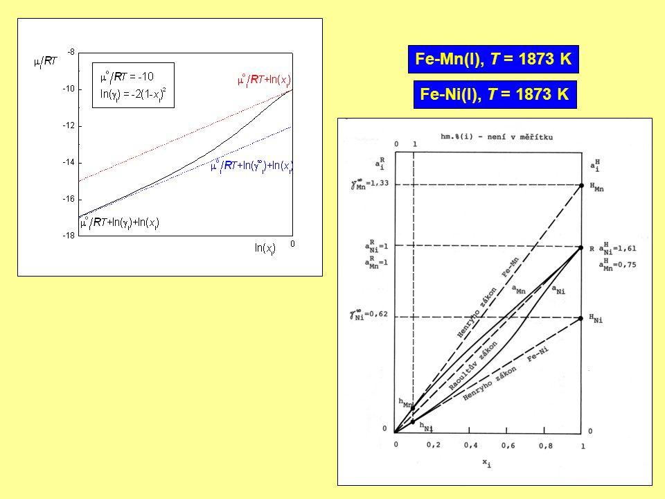 Fe-Ni(l), T = 1873 K Fe-Mn(l), T = 1873 K
