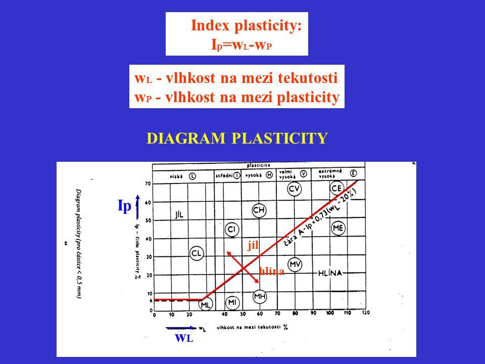wL - vlhkost na mezi tekutosti wP - vlhkost na mezi plasticity
