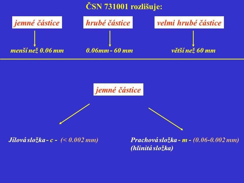 ČSN 731001 rozlišuje: jemné částice hrubé částice velmi hrubé částice