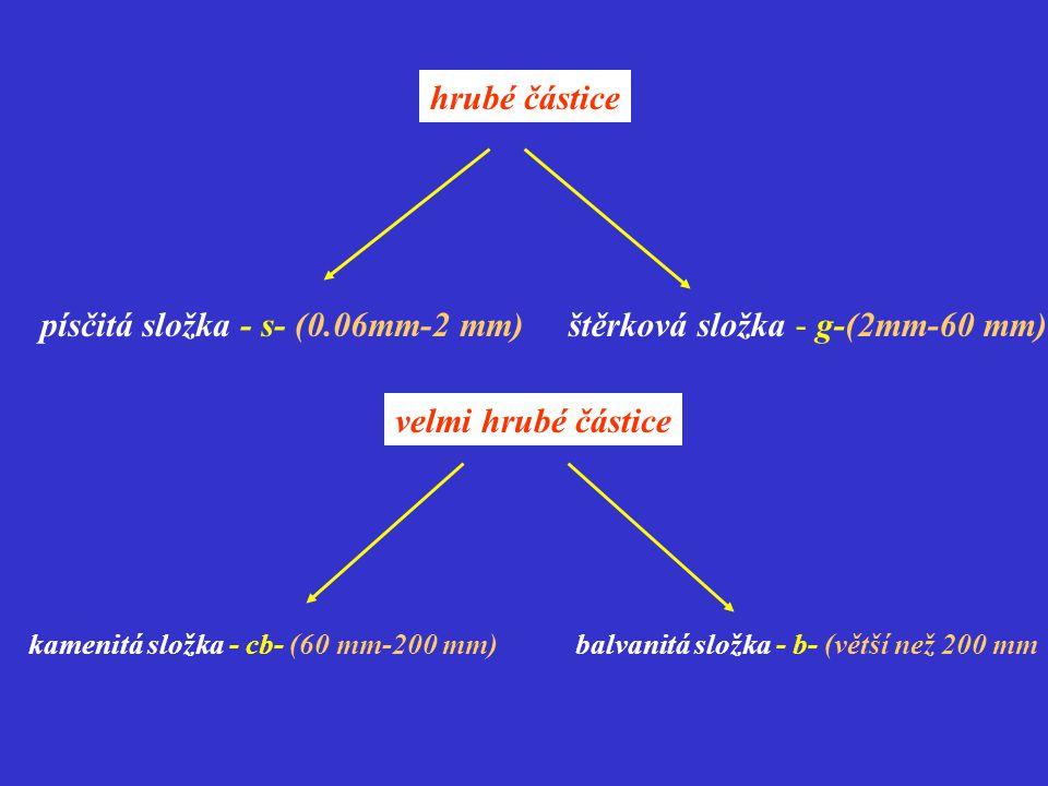 písčitá složka - s- (0.06mm-2 mm) štěrková složka - g-(2mm-60 mm)
