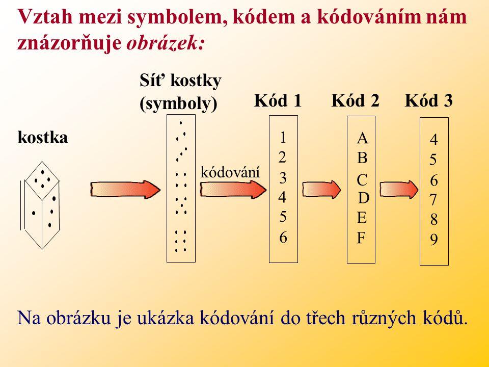 Vztah mezi symbolem, kódem a kódováním nám znázorňuje obrázek: