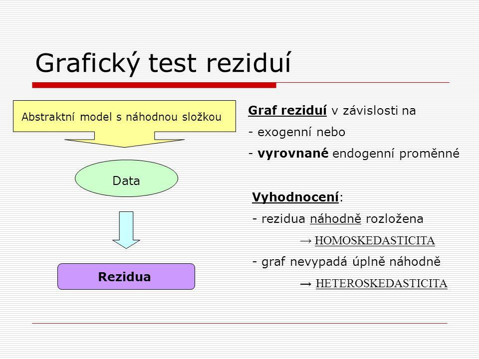 Grafický test reziduí Graf reziduí v závislosti na exogenní nebo