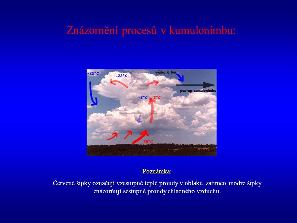 Znázornění procesů v kumulonimbu: