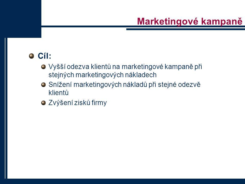 Marketingové kampaně Cíl: