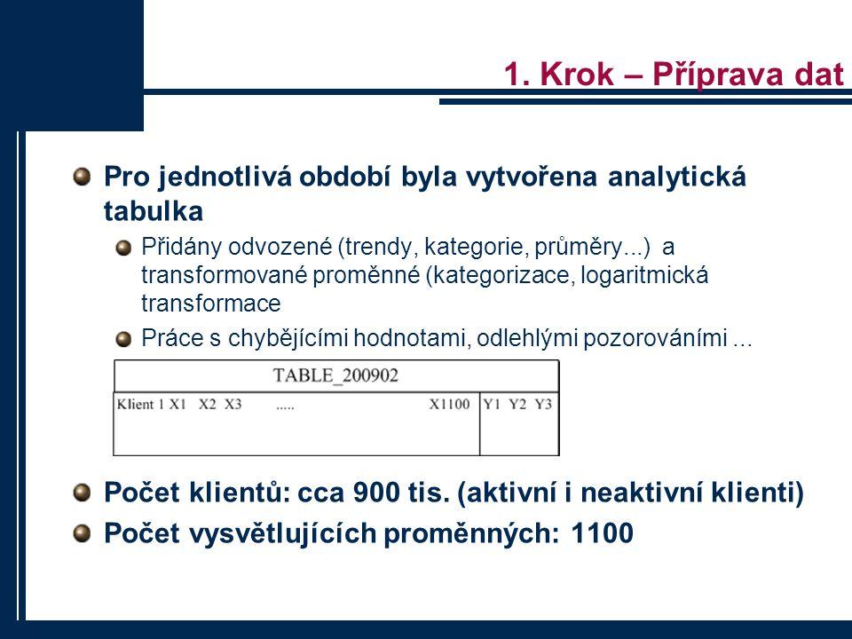 1. Krok – Příprava dat Pro jednotlivá období byla vytvořena analytická tabulka.