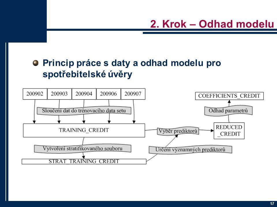 2. Krok – Odhad modelu Princip práce s daty a odhad modelu pro spotřebitelské úvěry
