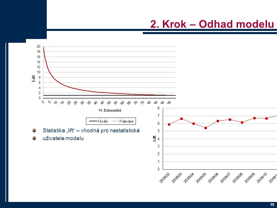 """2. Krok – Odhad modelu Statistika """"lift – vhodná pro nestatistické"""