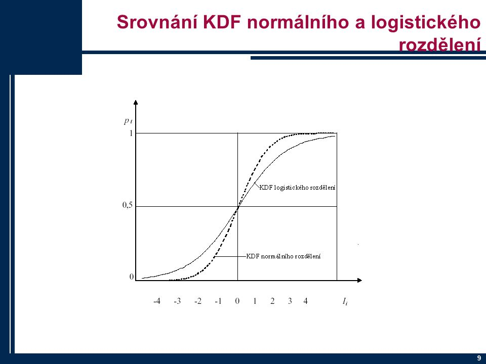 Srovnání KDF normálního a logistického rozdělení