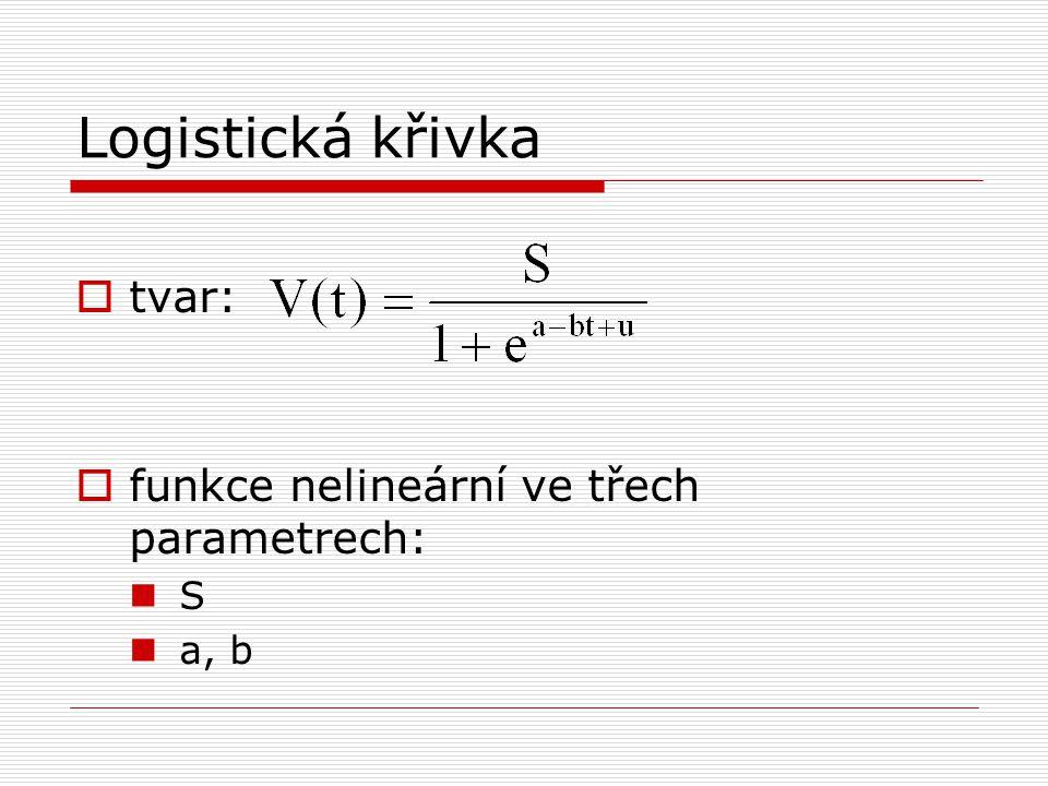 Logistická křivka tvar: funkce nelineární ve třech parametrech: S a, b