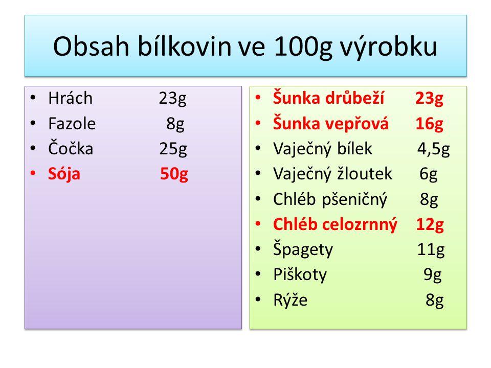Obsah bílkovin ve 100g výrobku