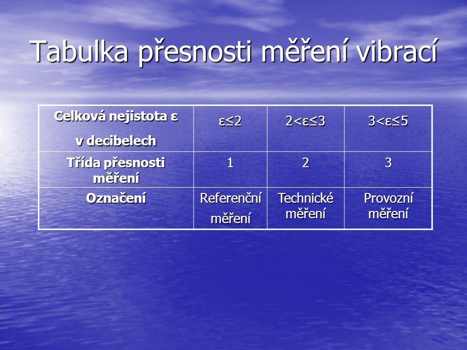 Tabulka přesnosti měření vibrací