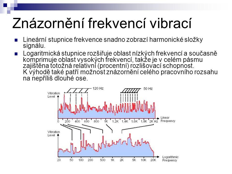 Znázornění frekvencí vibrací