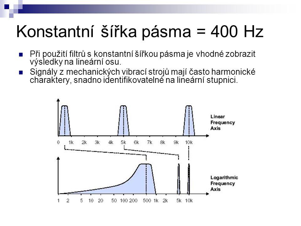 Konstantní šířka pásma = 400 Hz