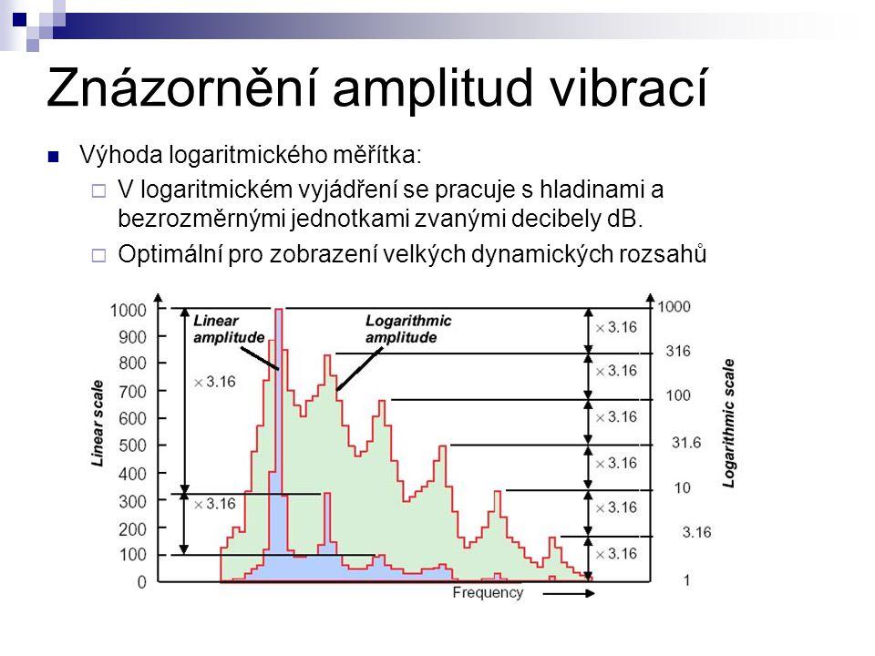 Znázornění amplitud vibrací
