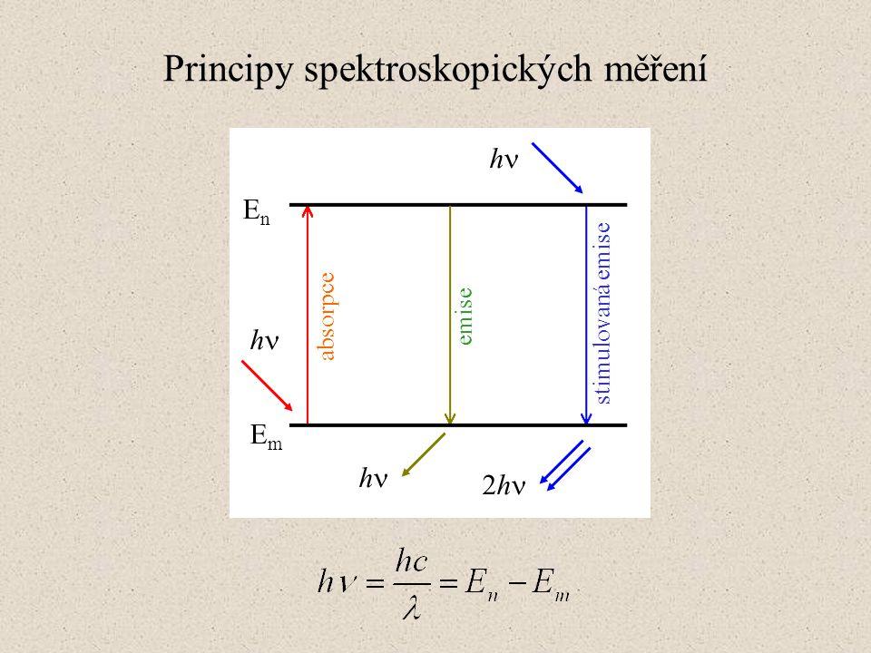Principy spektroskopických měření