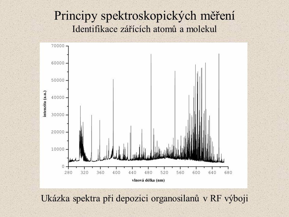 Ukázka spektra při depozici organosilanů v RF výboji