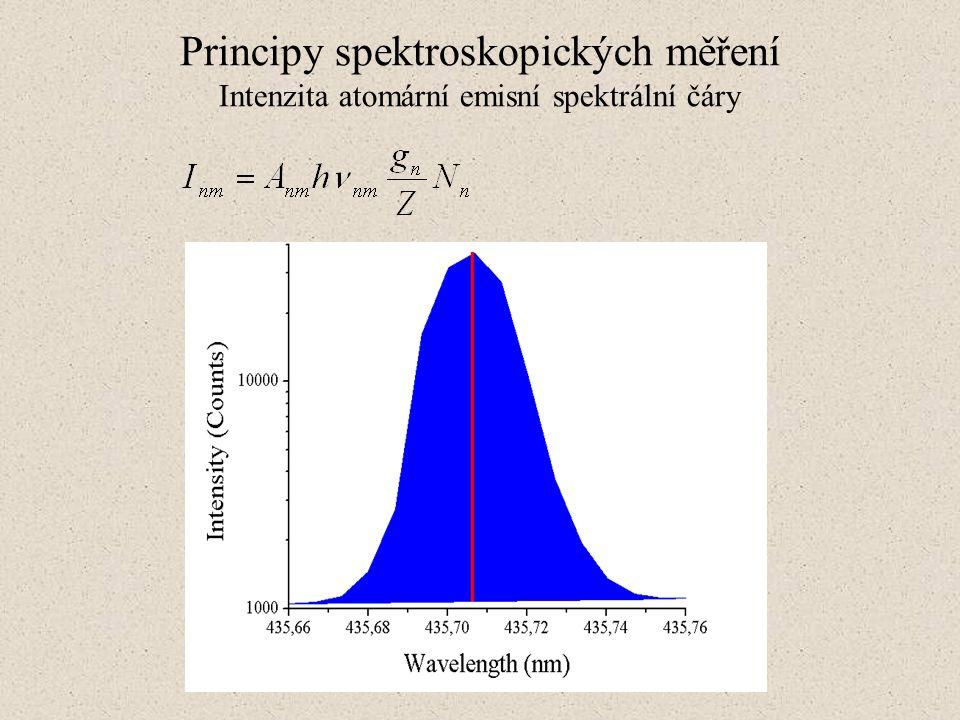 Principy spektroskopických měření Intenzita atomární emisní spektrální čáry