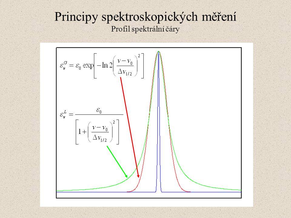 Principy spektroskopických měření Profil spektrální čáry