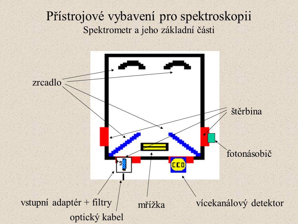 Přístrojové vybavení pro spektroskopii Spektrometr a jeho základní části