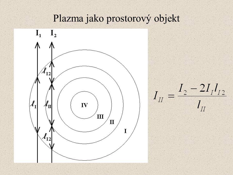 Plazma jako prostorový objekt