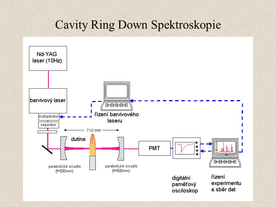 Cavity Ring Down Spektroskopie