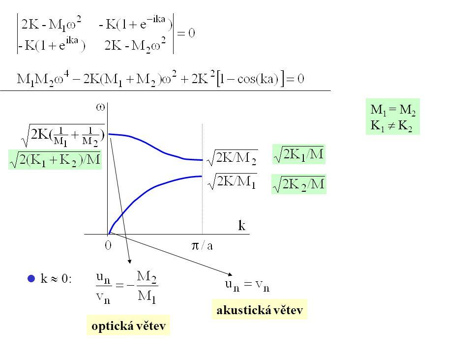 M1 = M2 K1  K2  k  0: akustická větev optická větev