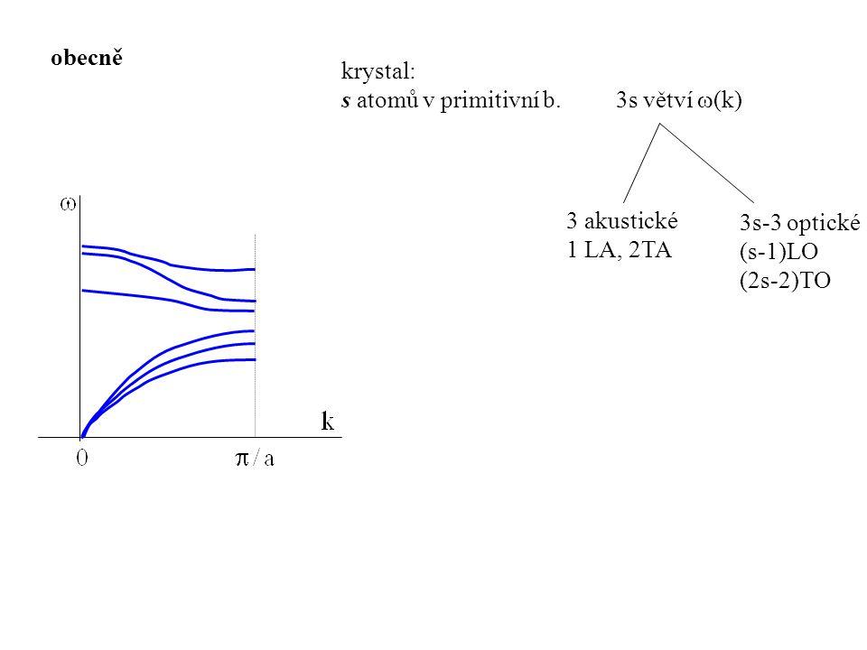 obecně krystal: s atomů v primitivní b. 3s větví (k) 3 akustické. 1 LA, 2TA. 3s-3 optické. (s-1)LO.