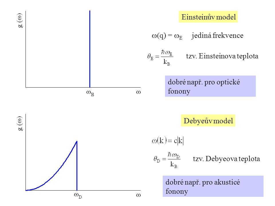 Einsteinův model w(q) = wE jediná frekvence. tzv. Einsteinova teplota. dobré např. pro optické fonony.