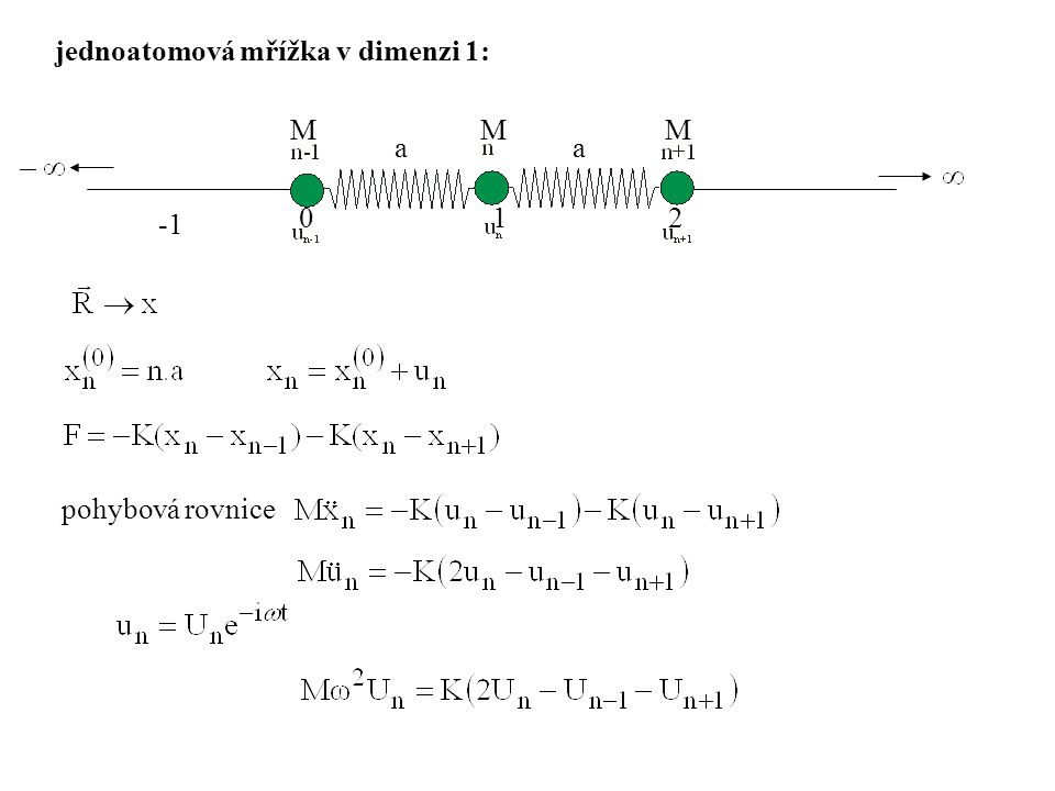 jednoatomová mřížka v dimenzi 1:
