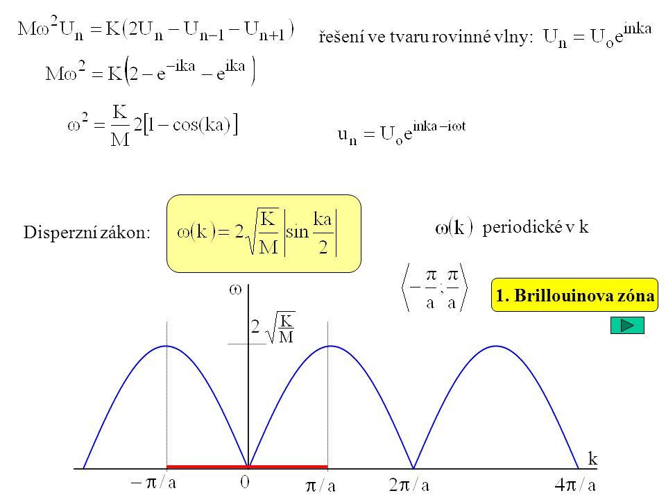 řešení ve tvaru rovinné vlny: