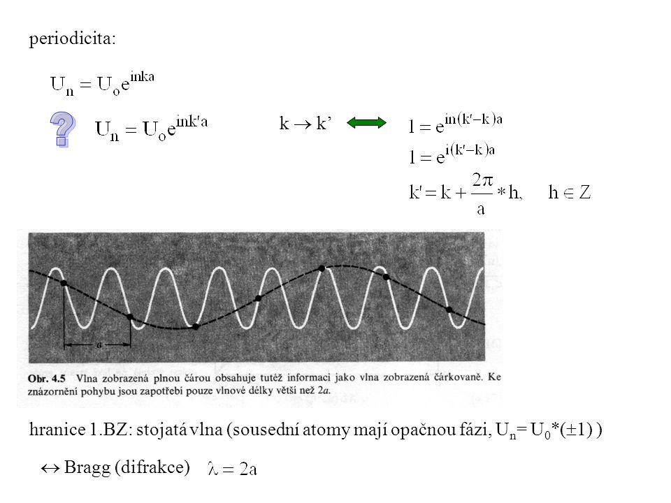 periodicita: k  k' hranice 1.BZ: stojatá vlna (sousední atomy mají opačnou fázi, Un= U0*(1) )