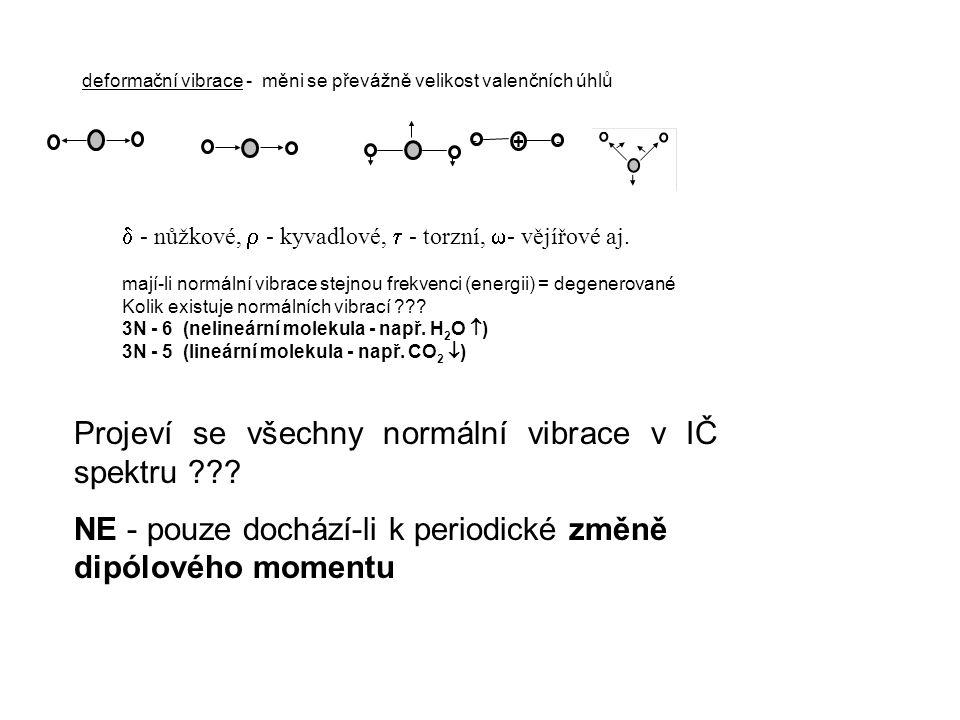 Projeví se všechny normální vibrace v IČ spektru