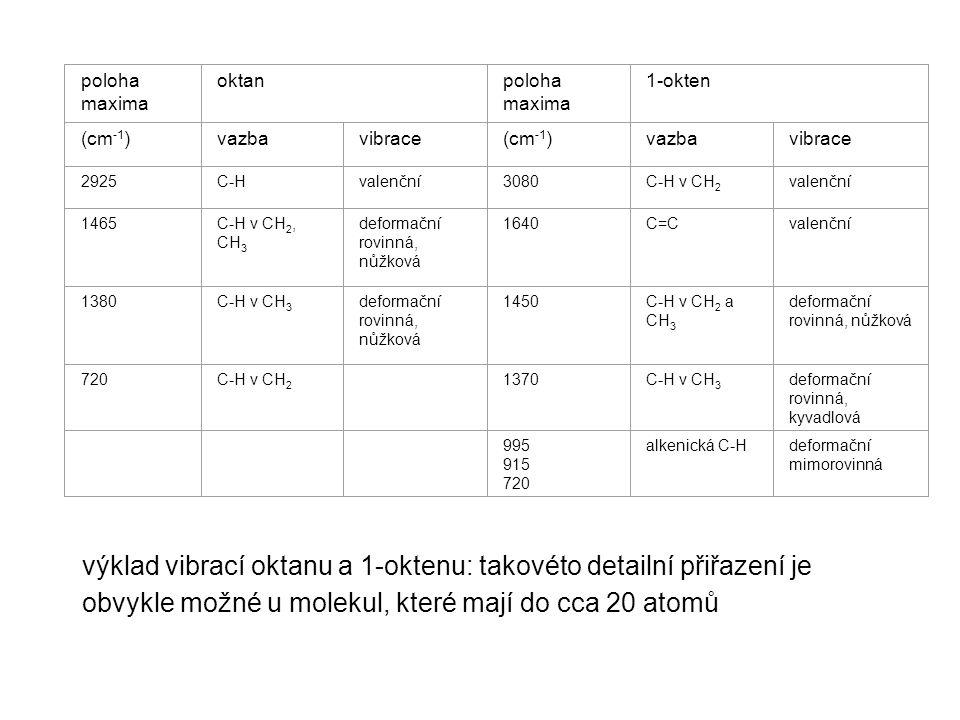 poloha maxima oktan. 1-okten. (cm-1) vazba. vibrace. 2925. C-H. valenční. 3080. C-H v CH2.