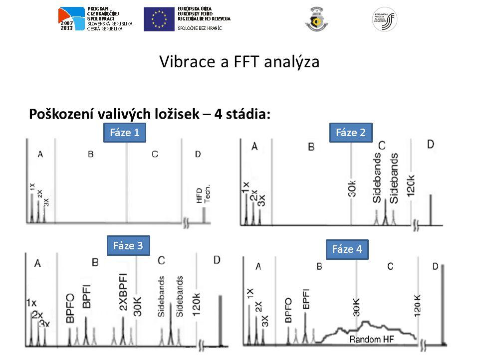 Vibrace a FFT analýza Poškození valivých ložisek – 4 stádia: Fáze 1