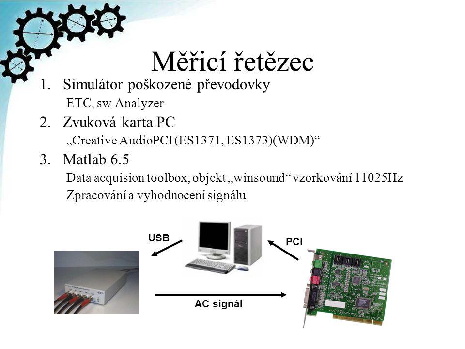Měřicí řetězec Simulátor poškozené převodovky Zvuková karta PC