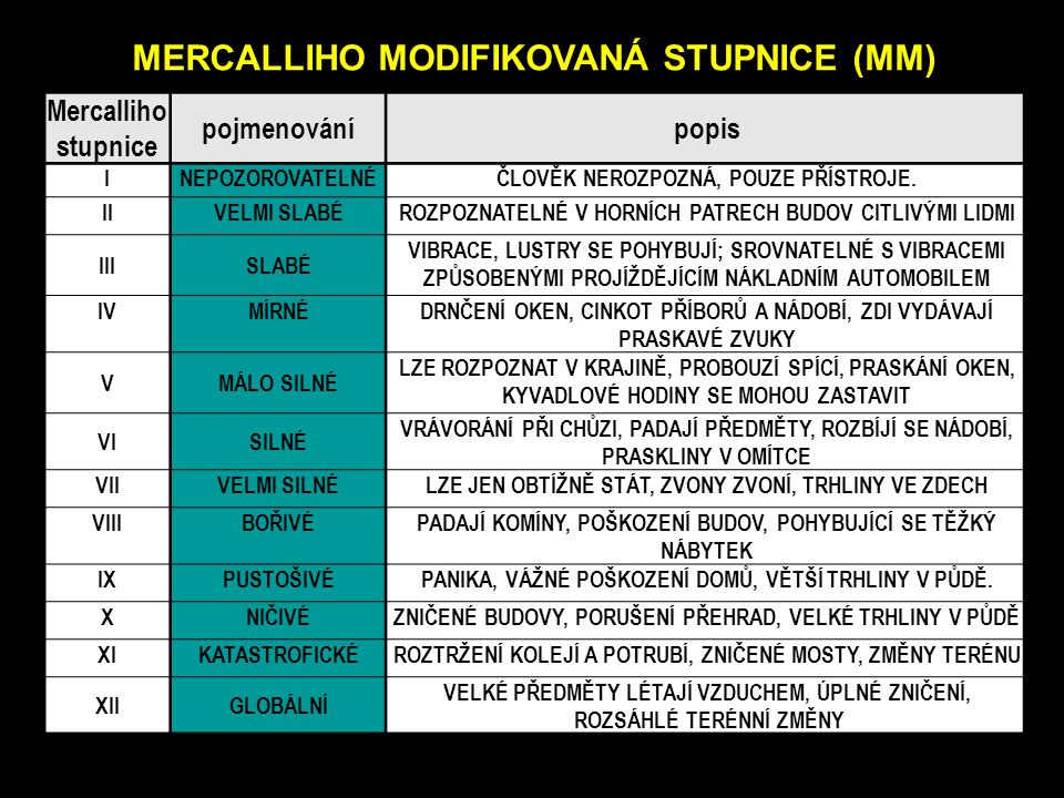 MERCALLIHO MODIFIKOVANÁ STUPNICE (MM))