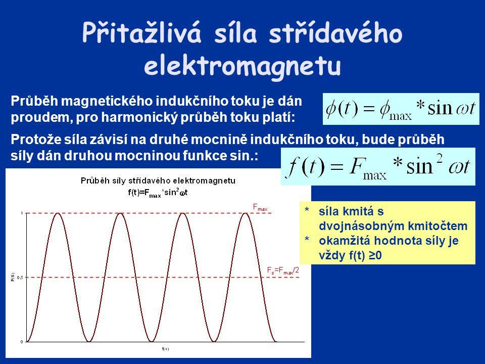 Přitažlivá síla střídavého elektromagnetu