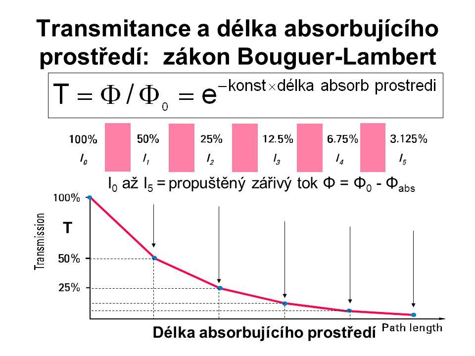 Transmitance a délka absorbujícího prostředí: zákon Bouguer-Lambert