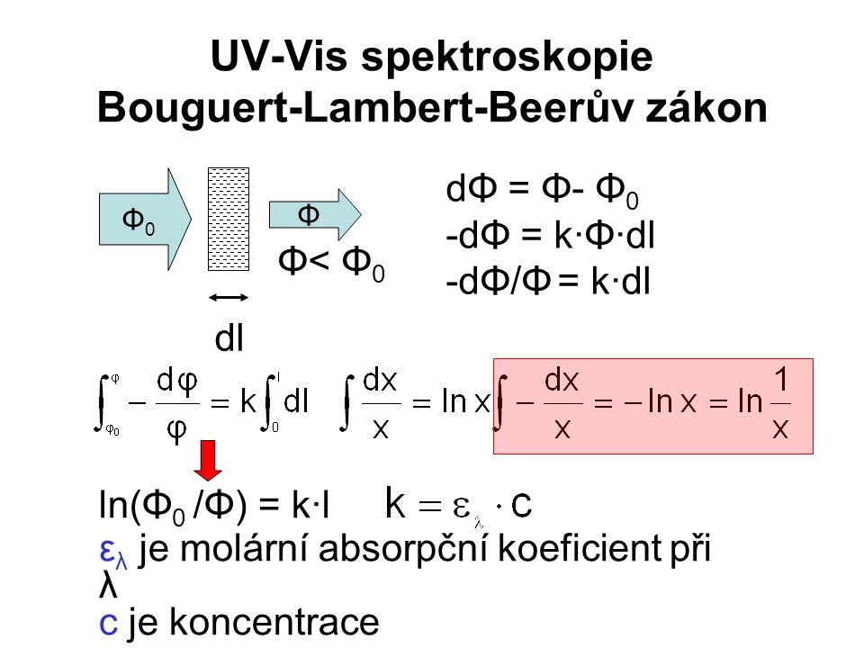 UV-Vis spektroskopie Bouguert-Lambert-Beerův zákon