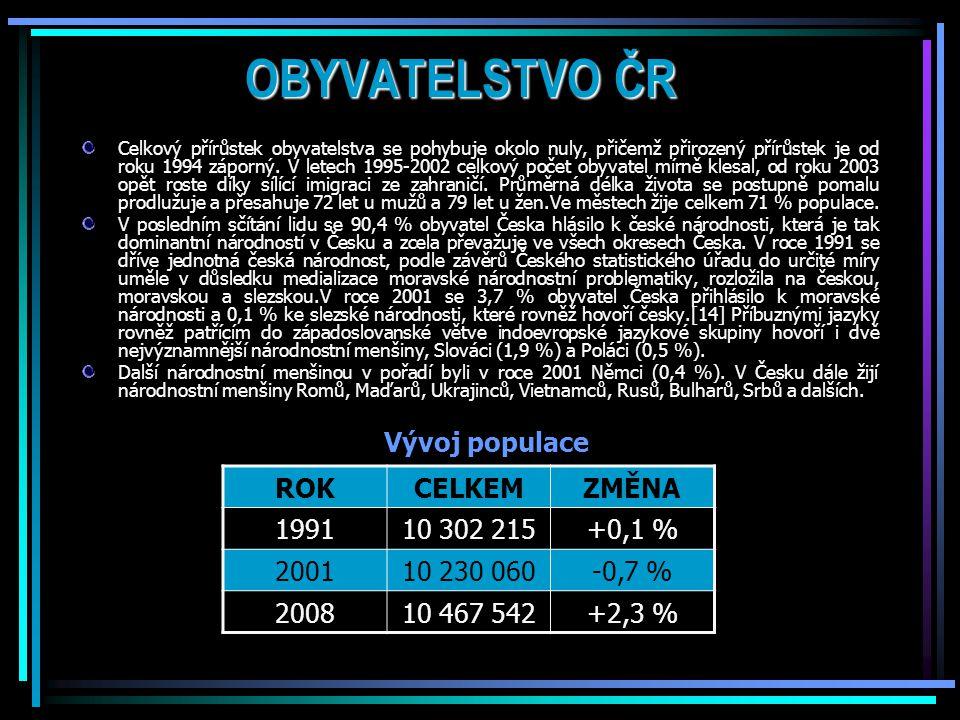 OBYVATELSTVO ČR Vývoj populace ROK CELKEM ZMĚNA 1991 10 302 215 +0,1 %