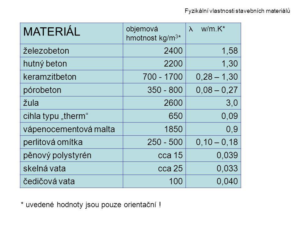 Fyzikální vlastnosti stavebních materiálů