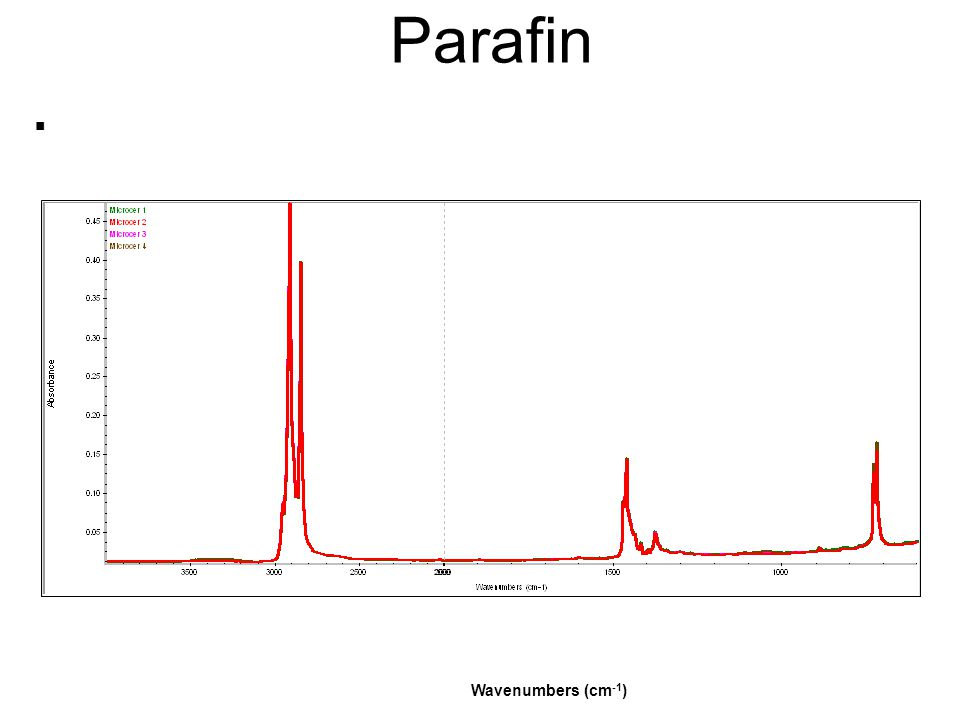 Parafin Wavenumbers (cm-1)