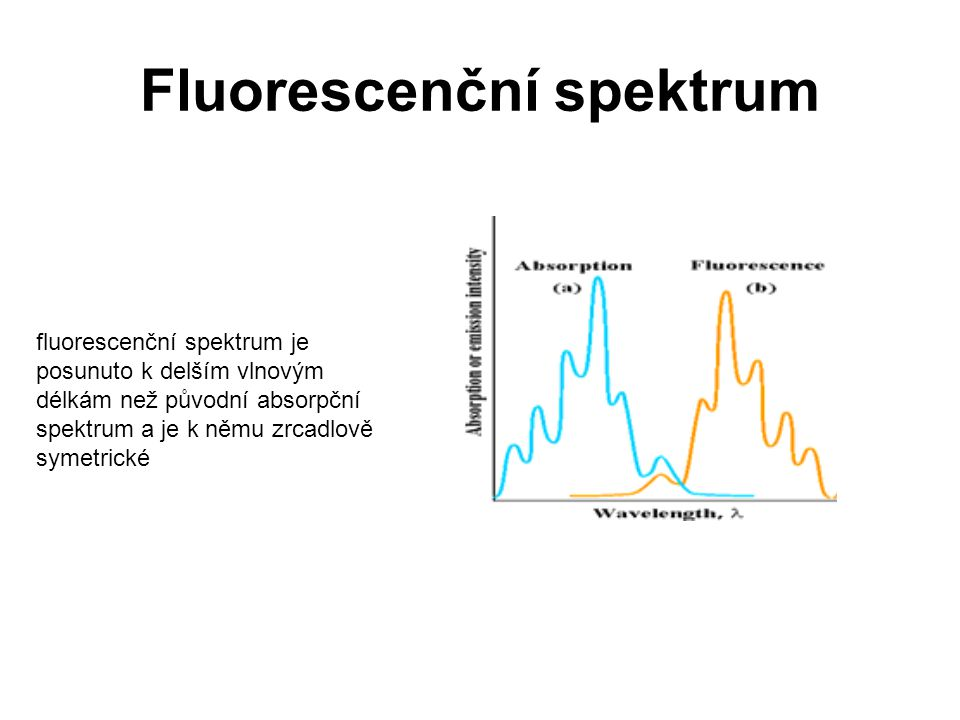 Fluorescenční spektrum