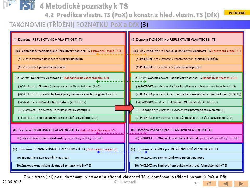 4 Metodické poznatky k TS