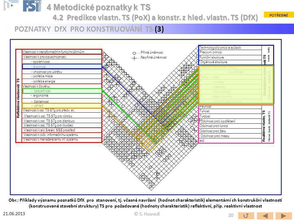Deskriptivní vlastnosti TS